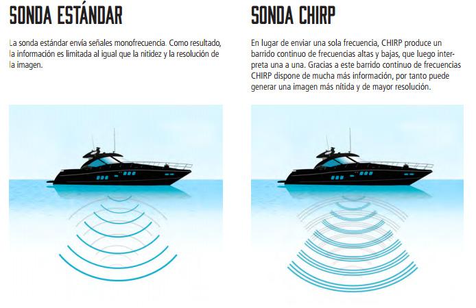 Comparación entre una sonda normal y una Sonda Chirp