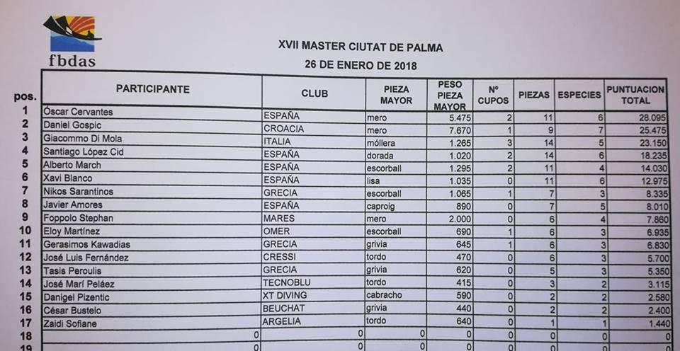 clasificacion-master-palma-2018