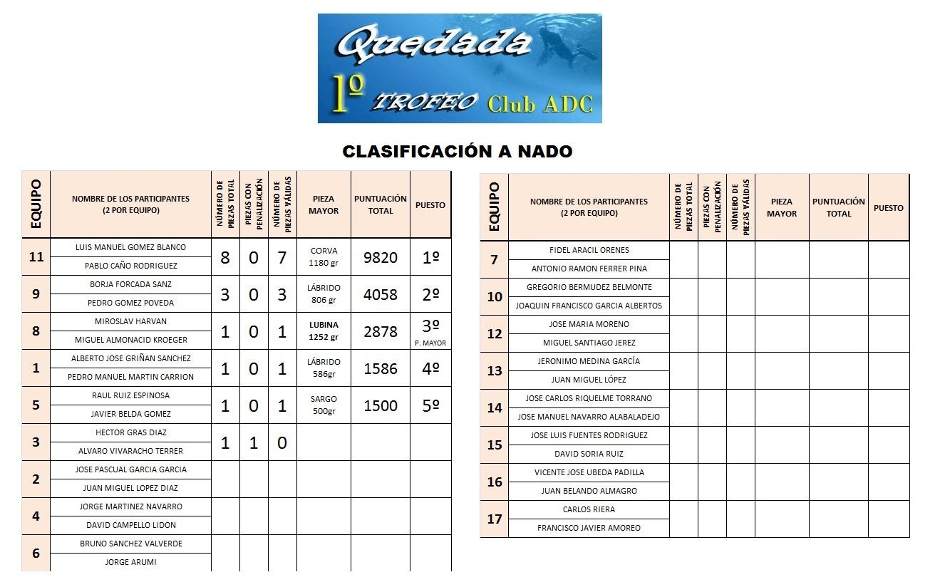 CLAS A NADO ADC